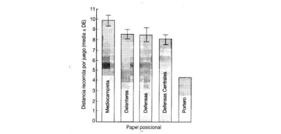 Distancia recorrida en función del puesto específico