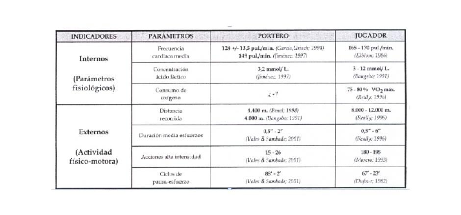 Fig. 2- Indicadores de la actividad competitiva del portero en comparación con jugadores de campo (Vales, Sambade y Areces, 2002)