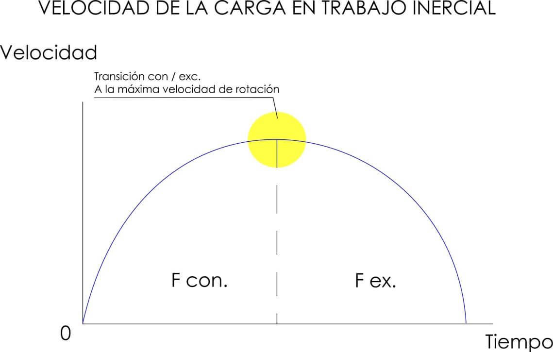 Gráfico velocidad de carga en trabajo gravitatorio.