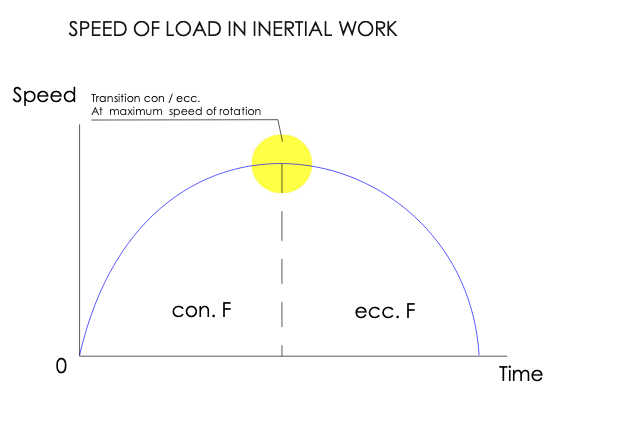 SPEED OF LOAD IN INERTIAL WORK
